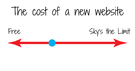 cost of a new website