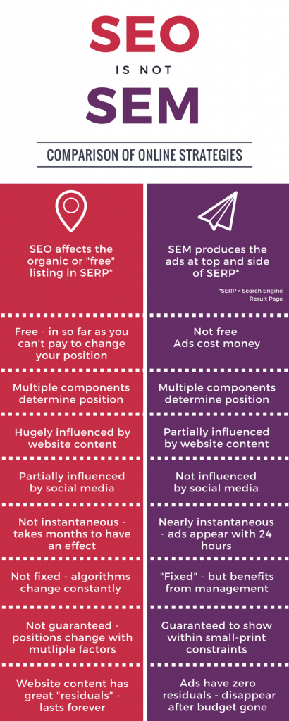 seo is not sem infographic