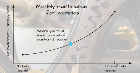 monthly maintenance for websites