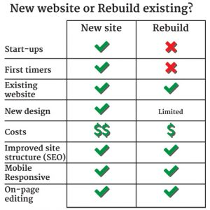 Frequently asked questions – do I need a new website or can I rebuild my existing site?